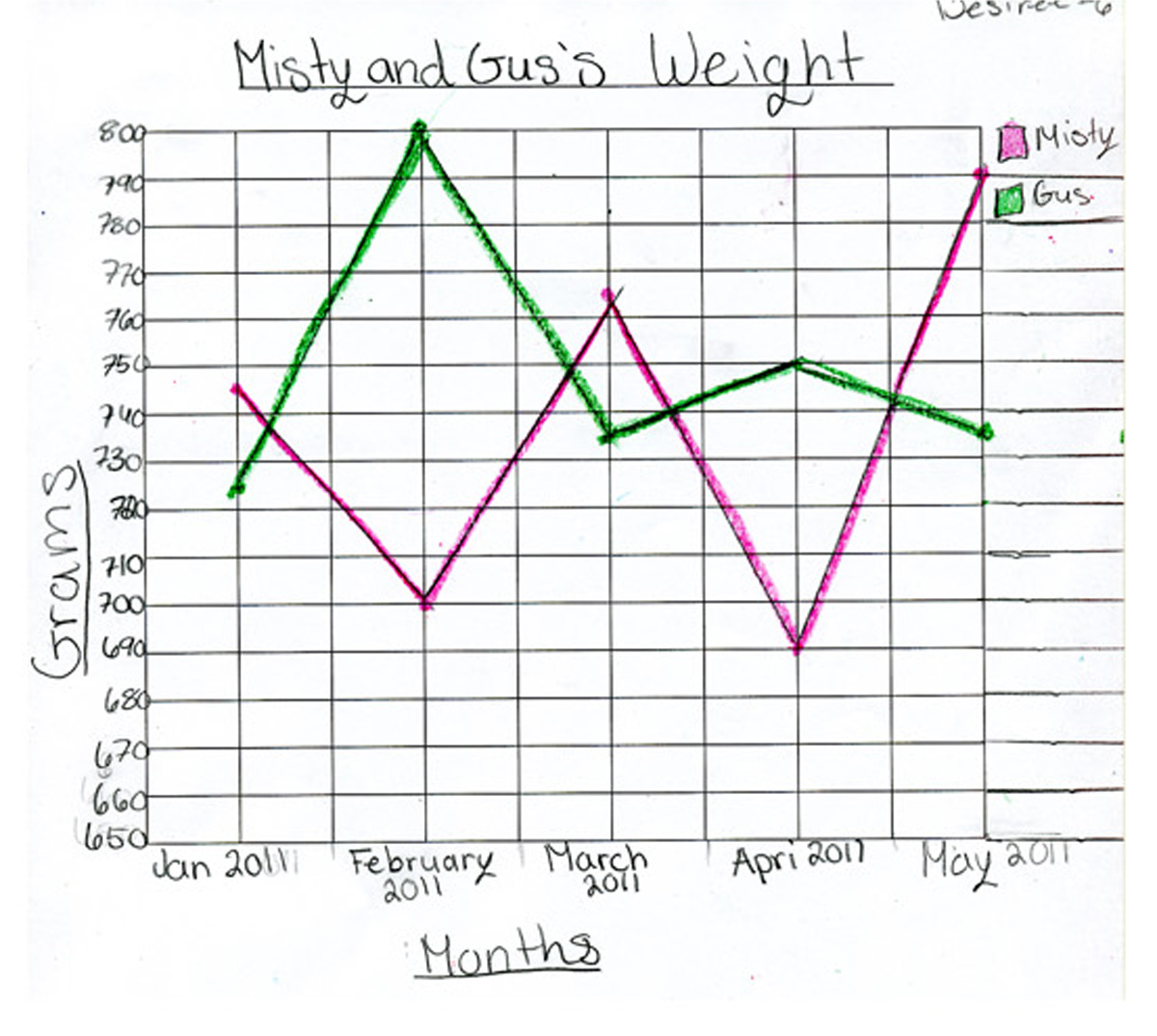 worksheet Double Line Graph Worksheets mathematics and statistics with owls the wildlife center of virginia mrs matheson reports that students really enjoyed activities began exploring additional questions further discussio